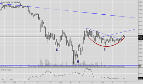 BTCUSD: Cup With Handle?  2H