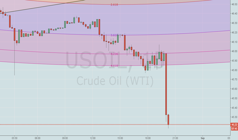 USOIL: US Crude Oil Our 2nd target also achieved now ** ENJOY PROFIT**