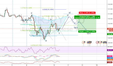 EURJPY: eurjpy h1 maybe gartley