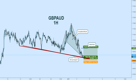 GBPAUD: GBPAUD Long:  Shark Complete at Support