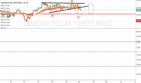 CADCHF: CADCHF short term bearih formation detected