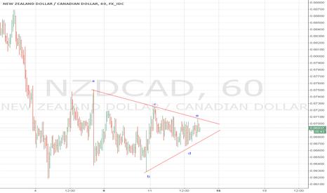 NZDCAD: nzdcad triangle pattern