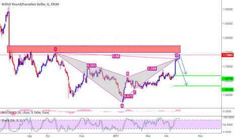 GBPCAD: GBPCAD Bat Pattern ve Supply zone