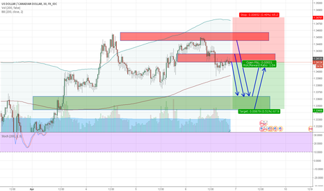 USDCAD: USDCAD sell on rise