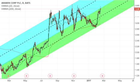 AMRN: Potential break into upper channel