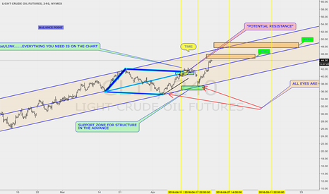 CL1!: EVERYTHING IS IN THE CHART