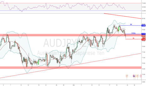 AUDJPY: Swing long