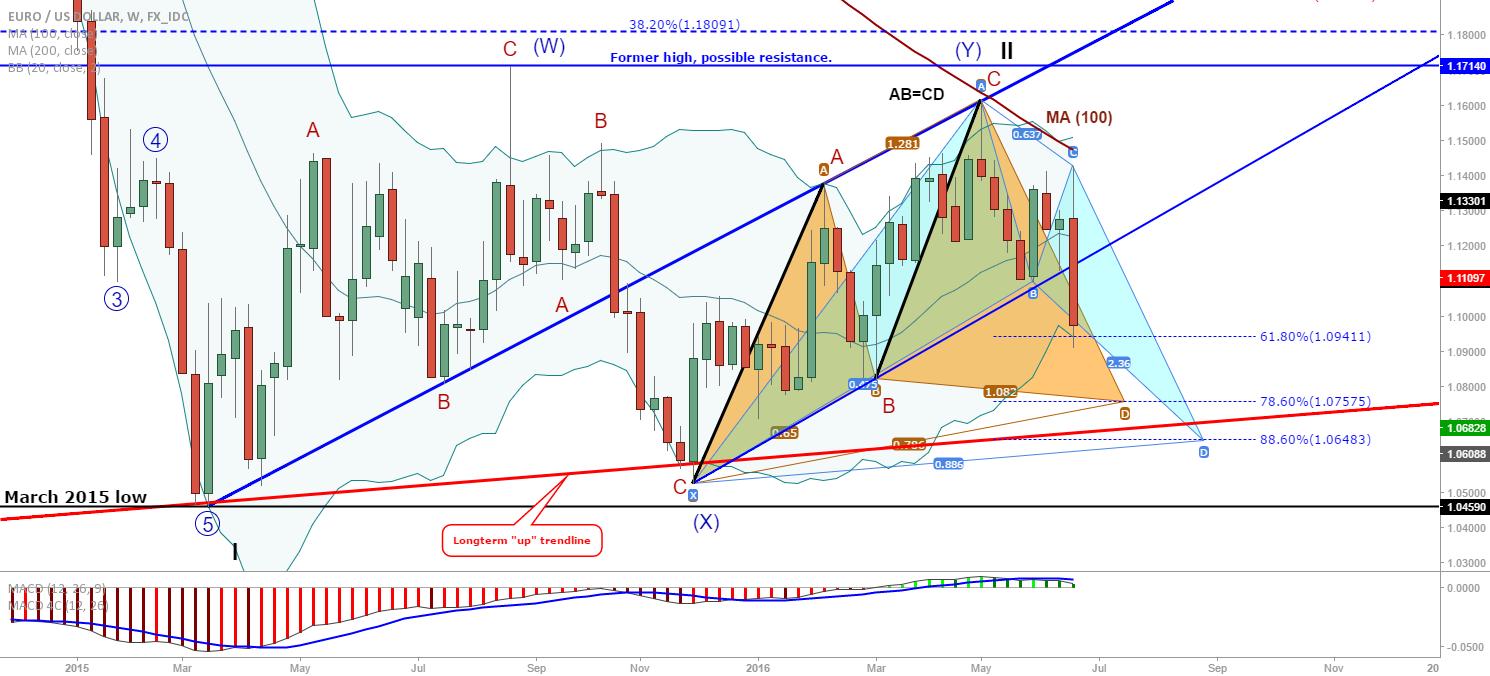 EUR/USD: Weekly update
