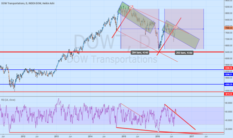 DOWT: DOWT trending lower