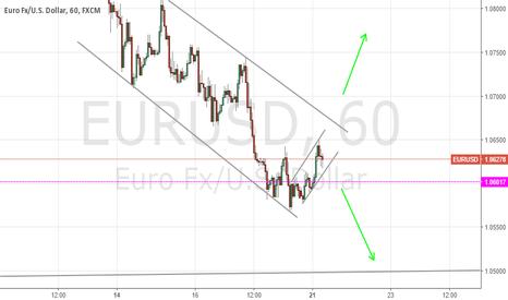 EURUSD: Decision time on EURUSD