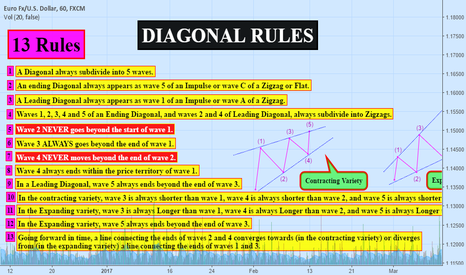 EURUSD: (EDUCATIONAL) DIAGONAL Rules (Lesson #2)