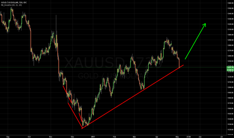 XAUUSD: Right on the trendline boys