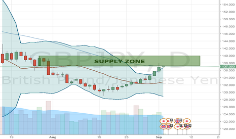 GBPJPY: GJ Supply Zone