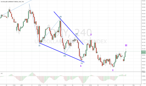 DXY: DXY very strong move down confirm idea