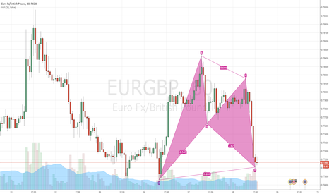 EURGBP: Bullish Bat Pattern