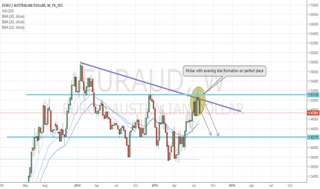 EURAUD: Will fundamental co-work with technical?