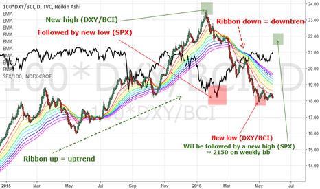 100*DXY/BCI: Dollar basket / Commodity basket and SPX