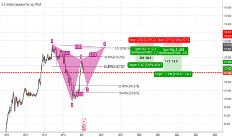 USDJPY: UJ- Weekly Potential Pattern Formation and Trade Idea