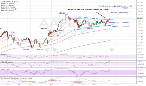 AAPL: AAPL $129.55: 7-week triangle base completion projects strength
