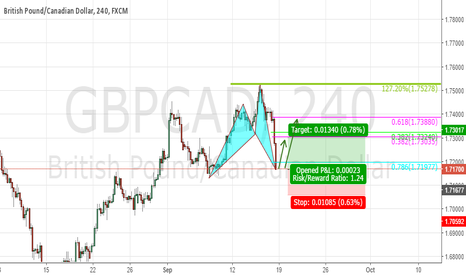 GBPCAD: Bull Cypher