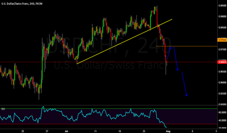 USDCHF: USDCHF WAITING FOR RETEST FIBO LEVEL AND SELL THE MARKET