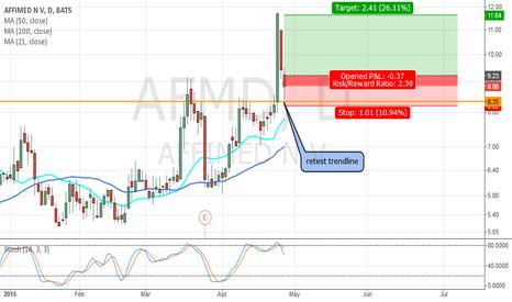 AFMD: $AFMD Long