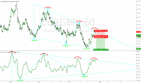 EURGBP: EURGBP Descending Triangle Pattern Short