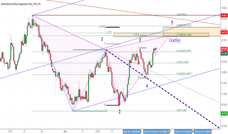 AUDJPY: AUDJPY 240m Gartley