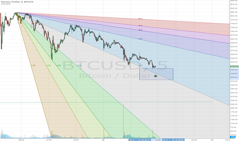 BTCUSD: Potential Buy Opportunity ?