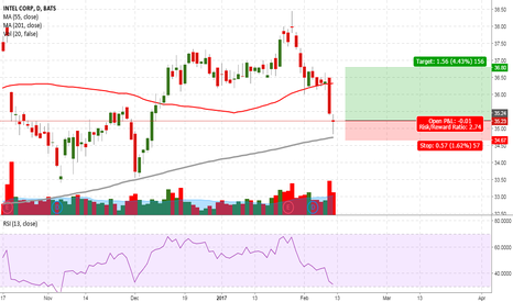 INTC: Intel hit the bottom of a channel, will it be the last candle?