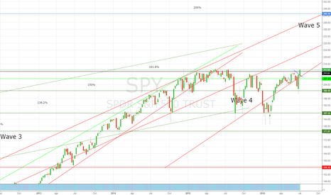 SPY: We finally cleared 161.8% extension from 2009 lows!