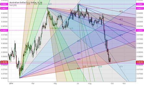 AUDUSD: should be a long soon . GANN Analysis