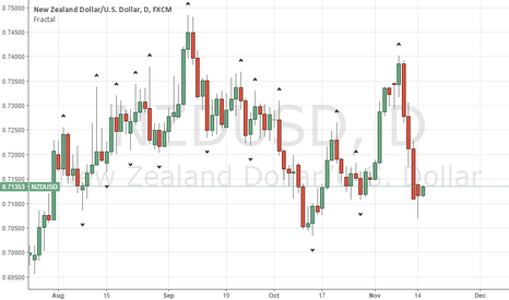 NZDUSD: Strong bullish action on NZD