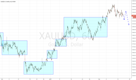 XAUUSD: Gold more probably will go to 1200
