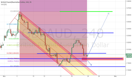 GBPAUD: GBPAUD Long term