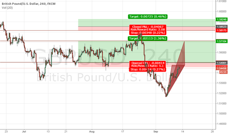 GBPUSD: If Today Market Close Upside to Red Zone Buy wil be More strong