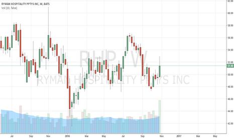 RHP: RHP