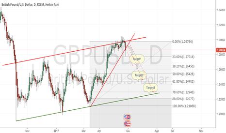 GBPUSD: GBPUSD short direzione 1.23000