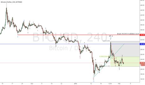 BTCUSD: Bitcoin short-term Elliott Wave Count