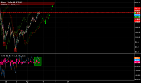 BTCUSD: Bitcoin | Psychological Barrier | $1200 | Conflict of Interest |