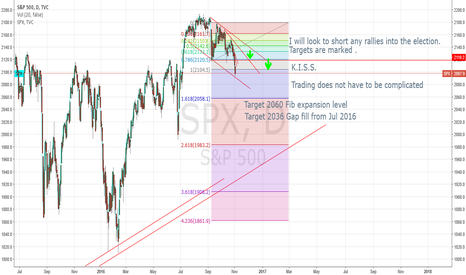 SPX: #SPY #SP500 Stalking to short any retracements to 2010 2020 2030