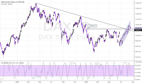 DAX: DAX Back At Breakout Level - Worth A Long