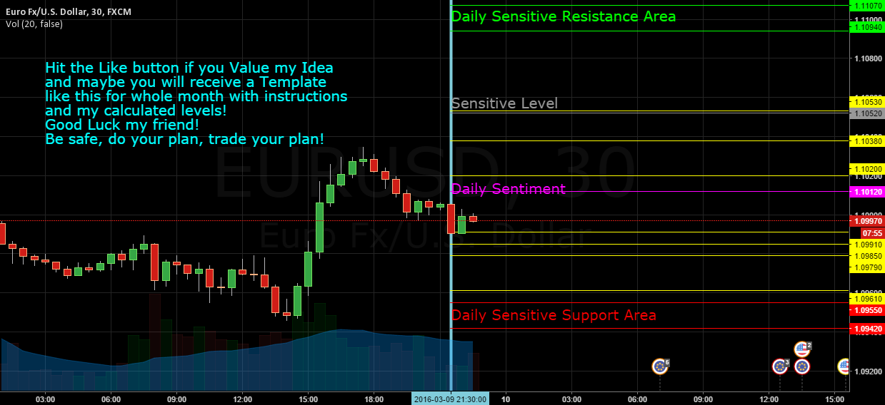 WE MADE PROFITS ON THIS. Daily Levels Eur/Usd 10.03.2016