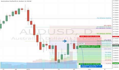 AUDUSD: AUDUSD Short @ market for swing of 150 PIPs