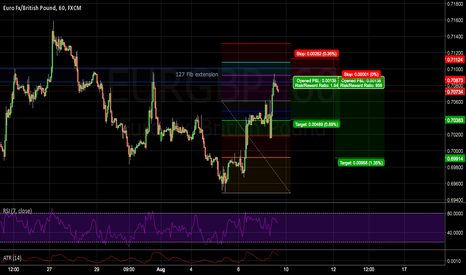 EURGBP: EURGBP Structure play?