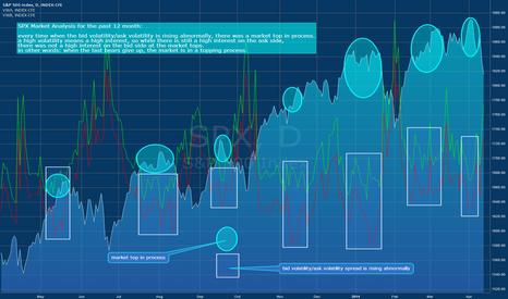 SPX: SPX Market Analysis_ Ask Volatility/Bid Volatility