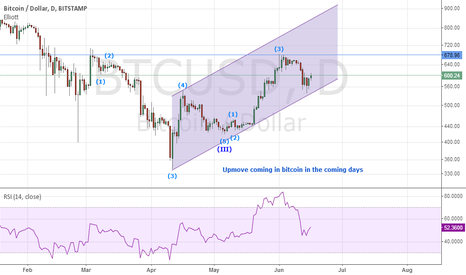BTCUSD: Elliot wave count in bitcoin