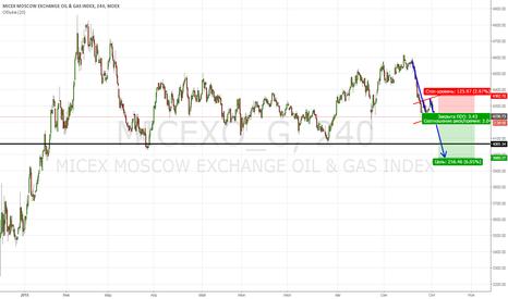 MICEXO_G: Нефть и Газ