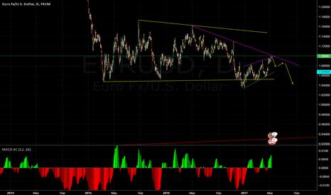EURUSD: euro bearish move