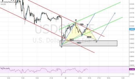 USDCHF: USD/CHF Important Reversal Lvl.